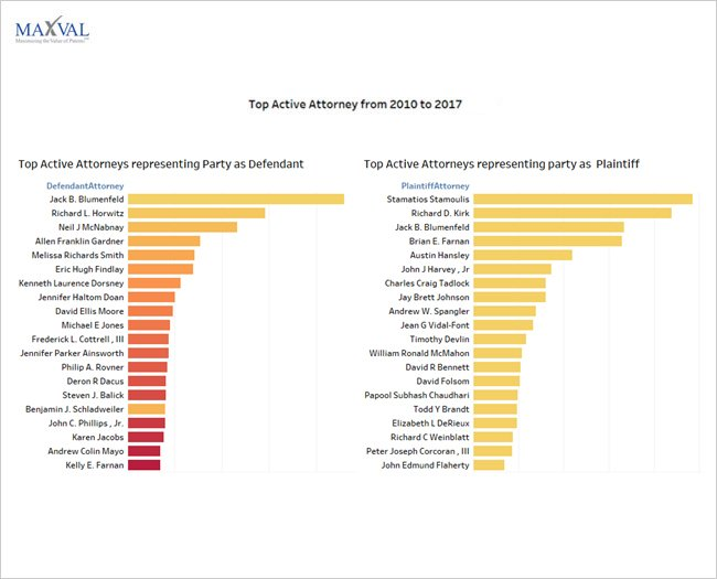 Top Active Attorney from 2010 to 2017 | MaxVal Litigation Databank