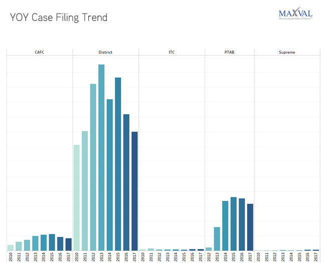 YoY Case Filing Trend | MaxVal Litigation Databank