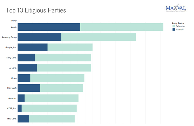 Top 10 Litigious Parties | MaxVal Litigation Databank