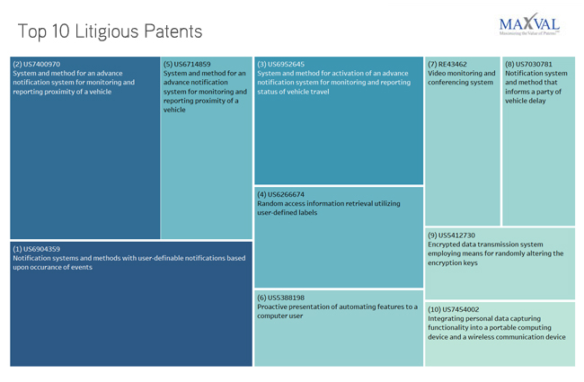 Top 10 Litigious Patents | MaxVal Litigation Databank