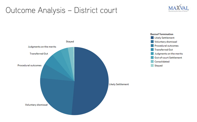 Outcome Analysis - District Court | MaxVal Litigation Databank