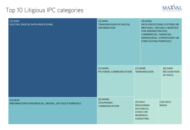 Top 10 Litigious IPC Categories | MaxVal Litigation Databank