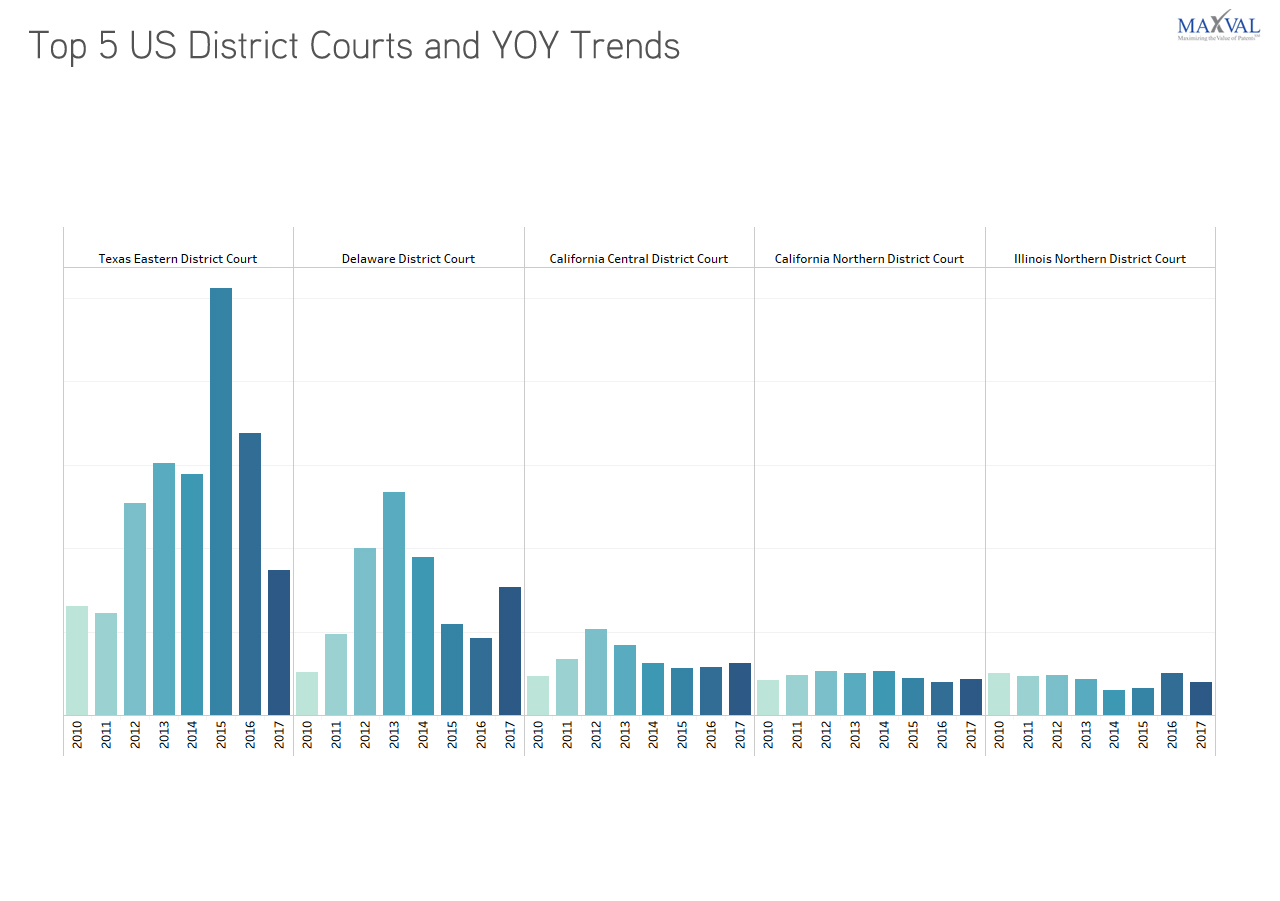 Top 5 US District Courts and YoY Trends | MaxVal Litigation Databank